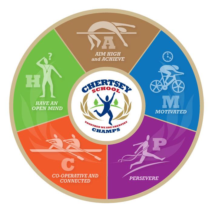 Chertsey School