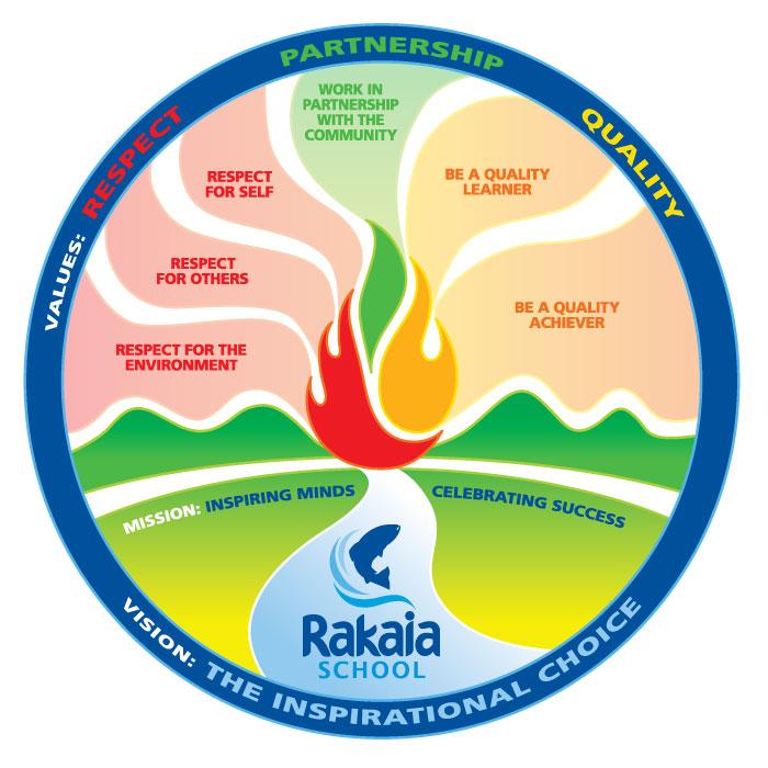 Rakaia School