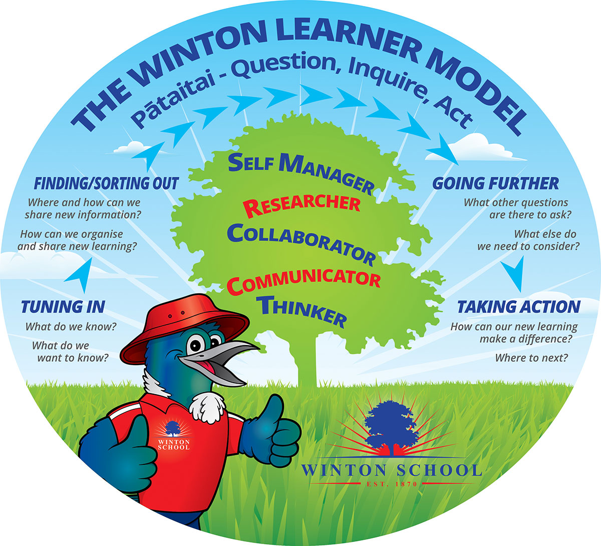 The Winton Learner Model Southland NZ