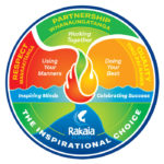 Rakaia School Ethos Model Canterbury New Zealand