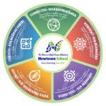 Newtown-School-Learning-Ethos-Model-Wellington-NZ