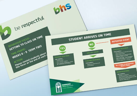 Burnside High School - Event Response Chart